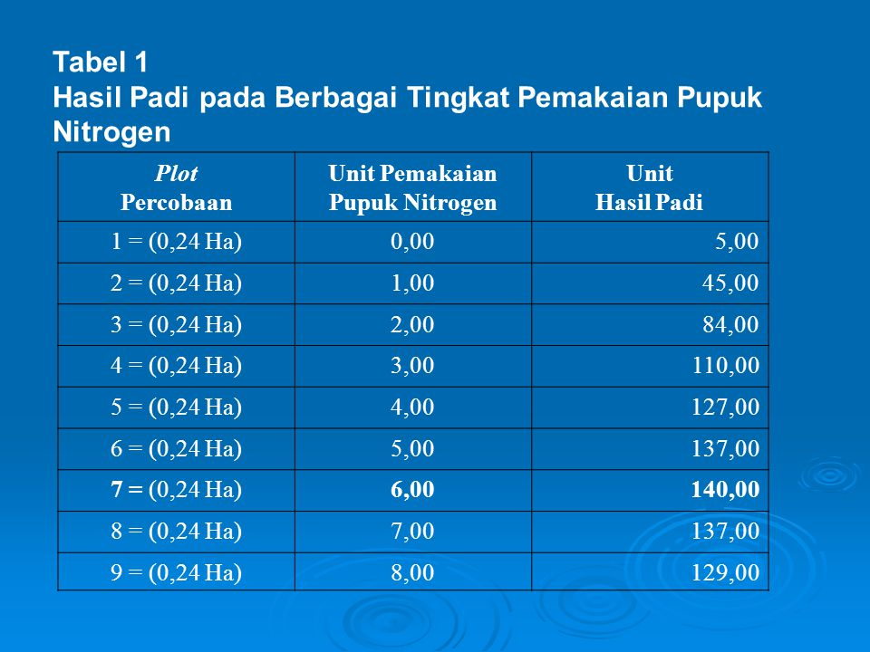 Tabel 1 Hasil Padi pada Berbagai Tingkat Pemakaian Pupuk Nitrogen Plot Percobaan Unit Pemakaian Pupuk Nitrogen Unit Hasil Padi 1 = (0,24 Ha)0,005,00 2 = (0,24 Ha)1,0045,00 3 = (0,24 Ha)2,0084,00 4 = (0,24 Ha)3,00110,00 5 = (0,24 Ha)4,00127,00 6 = (0,24 Ha)5,00137,00 7 = (0,24 Ha)6,00140,00 8 = (0,24 Ha)7,00137,00 9 = (0,24 Ha)8,00129,00