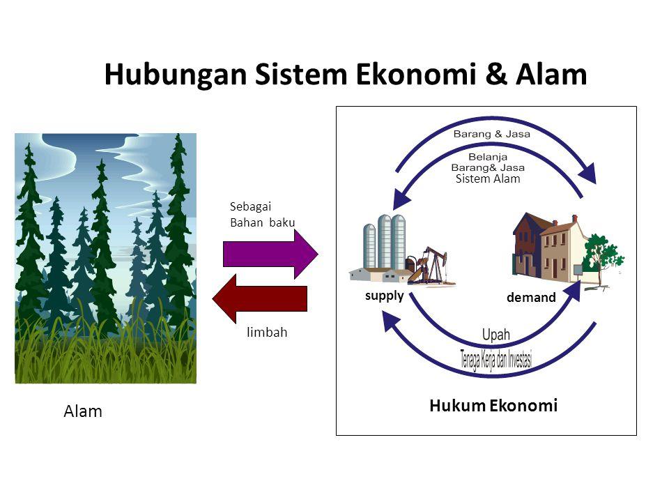 Sebagai Bahan baku limbah Alam Hukum Ekonomi supply demand Sistem Alam Hubungan Sistem Ekonomi & Alam