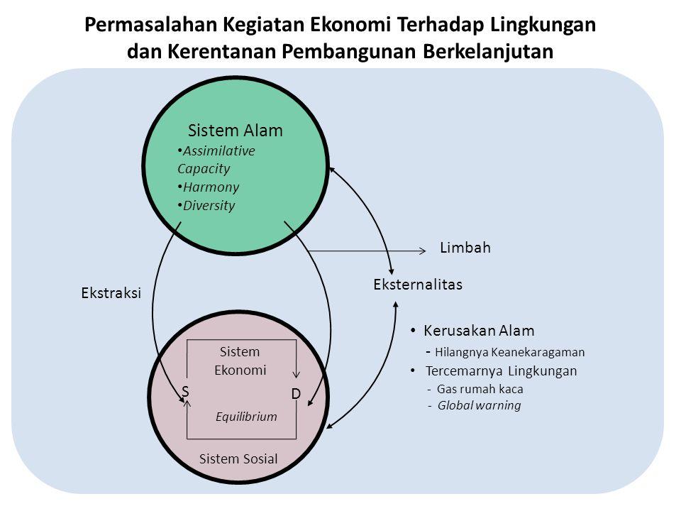 Sistem Alam Assimilative Capacity Harmony Diversity Sistem Sosial Sistem Ekonomi Equilibrium S D Eksternalitas Kerusakan Alam - Hilangnya Keanekaragam