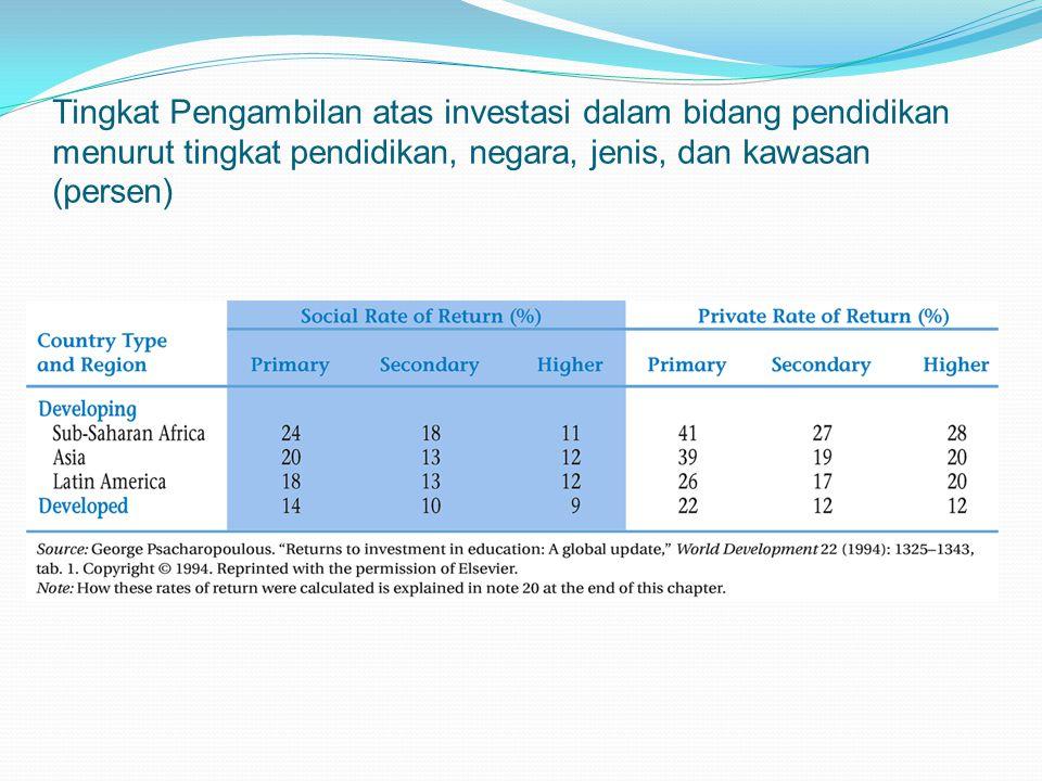 Tingkat Pengambilan atas investasi dalam bidang pendidikan menurut tingkat pendidikan, negara, jenis, dan kawasan (persen)
