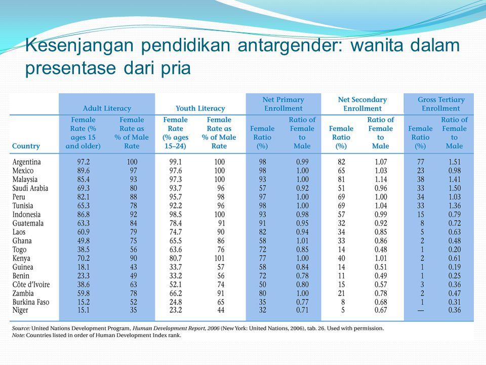 Kesenjangan pendidikan antargender: wanita dalam presentase dari pria