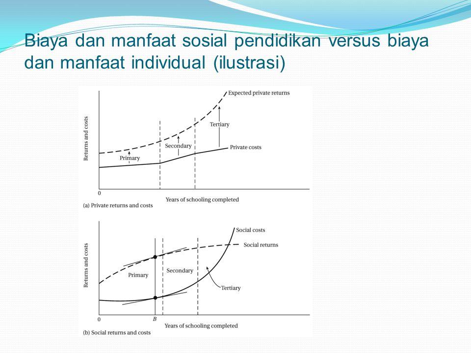 Biaya dan manfaat sosial pendidikan versus biaya dan manfaat individual (ilustrasi)