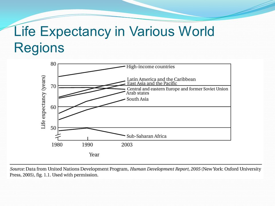 Life Expectancy in Various World Regions