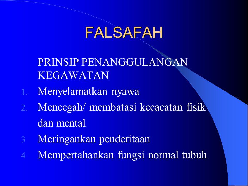 FALSAFAH PRINSIP PENANGGULANGAN KEGAWATAN 1.Menyelamatkan nyawa 2.