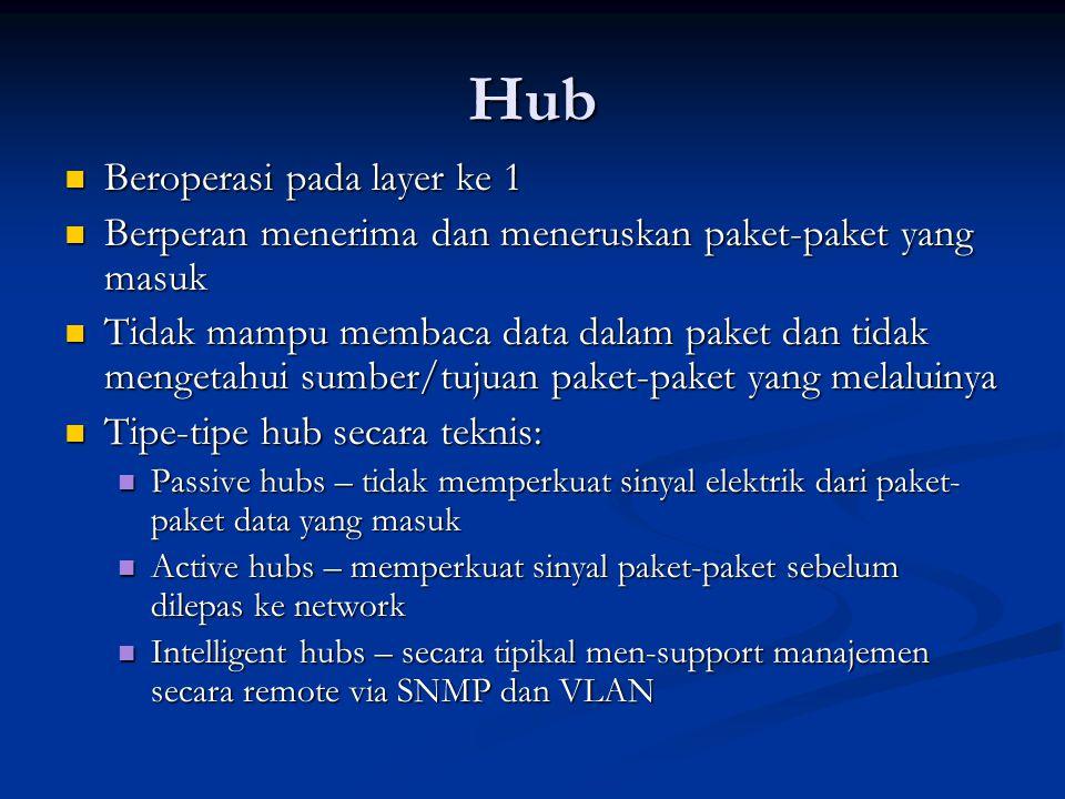 Hub Beroperasi pada layer ke 1 Beroperasi pada layer ke 1 Berperan menerima dan meneruskan paket-paket yang masuk Berperan menerima dan meneruskan paket-paket yang masuk Tidak mampu membaca data dalam paket dan tidak mengetahui sumber/tujuan paket-paket yang melaluinya Tidak mampu membaca data dalam paket dan tidak mengetahui sumber/tujuan paket-paket yang melaluinya Tipe-tipe hub secara teknis: Tipe-tipe hub secara teknis: Passive hubs – tidak memperkuat sinyal elektrik dari paket- paket data yang masuk Passive hubs – tidak memperkuat sinyal elektrik dari paket- paket data yang masuk Active hubs – memperkuat sinyal paket-paket sebelum dilepas ke network Active hubs – memperkuat sinyal paket-paket sebelum dilepas ke network Intelligent hubs – secara tipikal men-support manajemen secara remote via SNMP dan VLAN Intelligent hubs – secara tipikal men-support manajemen secara remote via SNMP dan VLAN