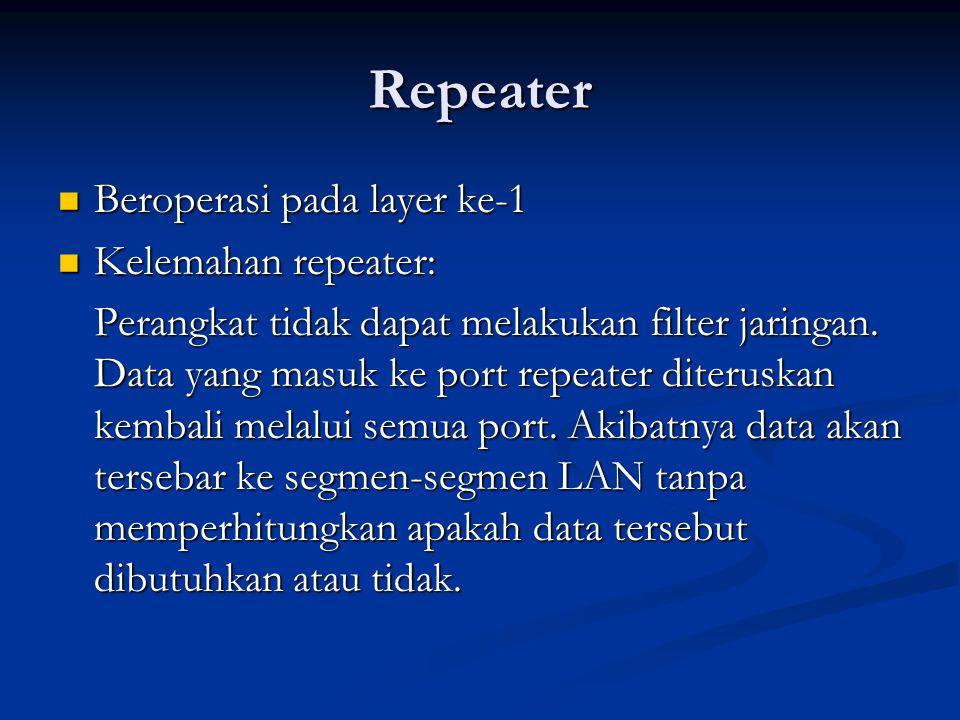 Repeater Beroperasi pada layer ke-1 Beroperasi pada layer ke-1 Kelemahan repeater: Kelemahan repeater: Perangkat tidak dapat melakukan filter jaringan.