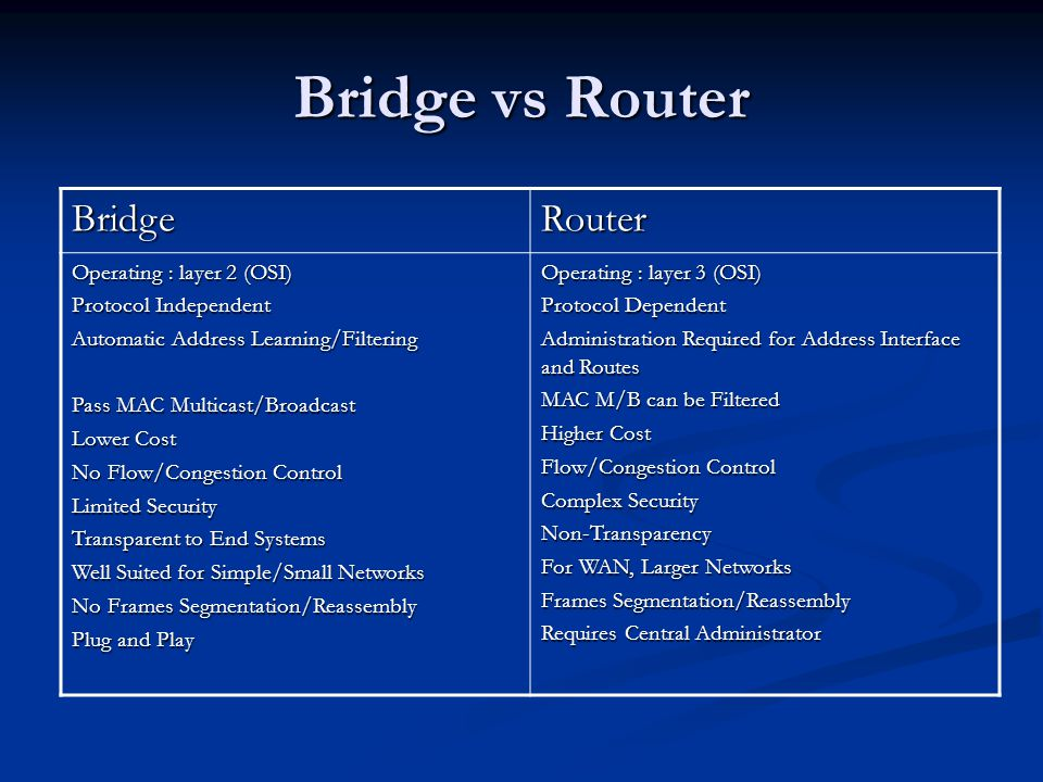 Bridge vs Router BridgeRouter Operating : layer 2 (OSI) Protocol Independent Automatic Address Learning/Filtering Pass MAC Multicast/Broadcast Lower Cost No Flow/Congestion Control Limited Security Transparent to End Systems Well Suited for Simple/Small Networks No Frames Segmentation/Reassembly Plug and Play Operating : layer 3 (OSI) Protocol Dependent Administration Required for Address Interface and Routes MAC M/B can be Filtered Higher Cost Flow/Congestion Control Complex Security Non-Transparency For WAN, Larger Networks Frames Segmentation/Reassembly Requires Central Administrator