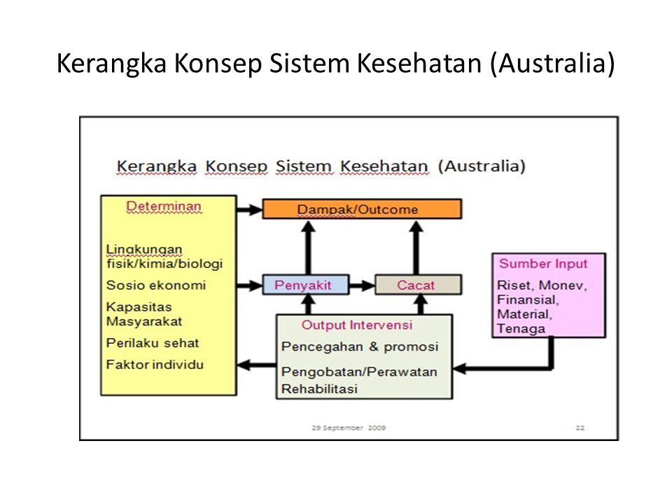 Kerangka Konsep Sistem Kesehatan (Australia)