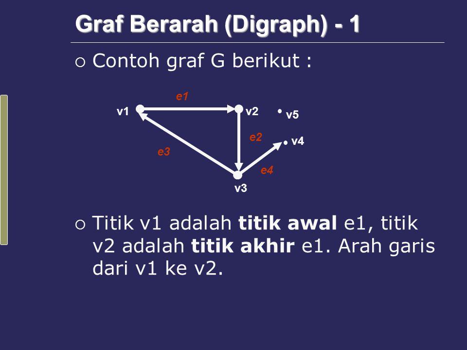 Graf Berarah (Digraph) - 2  Jumlah garis yang keluar dari titik v1 disebut derajat keluar (out degree), simbol  Jumlah garis yang masuk ke titik v1 disebut derajat masuk (in degree), simbol v1v2 v3 v4 e1 e3 e2 e4 v5