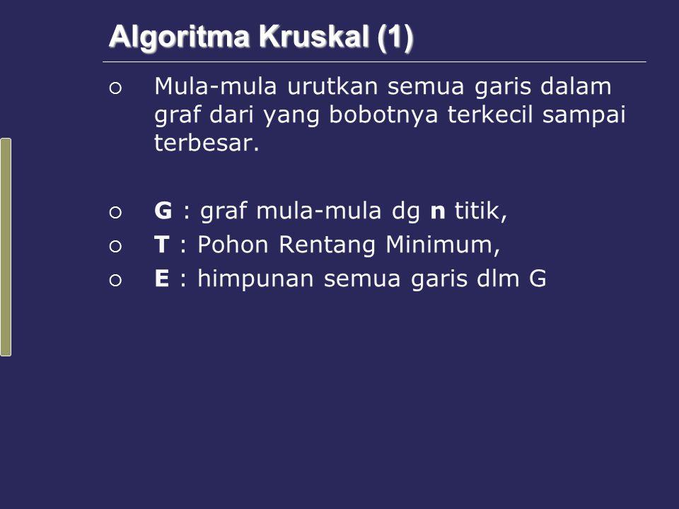 Algoritma Kruskal (2) Algoritma : 1.Isi T dengan semua titik dalam G tanpa garis.