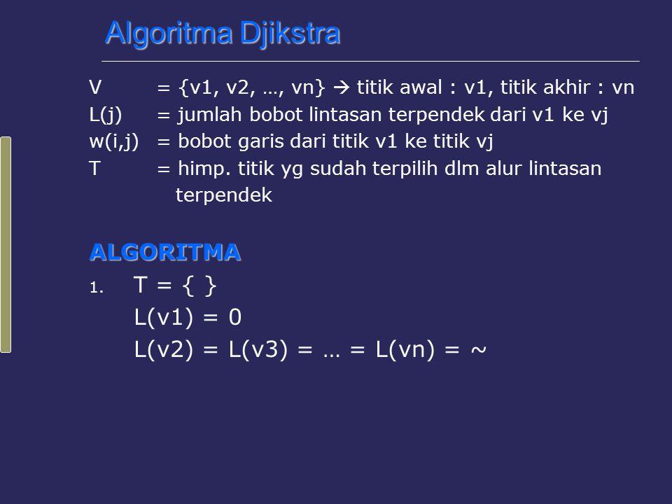 Algoritma Djikstra 2.Selama vn ∉ T lakukan : a.