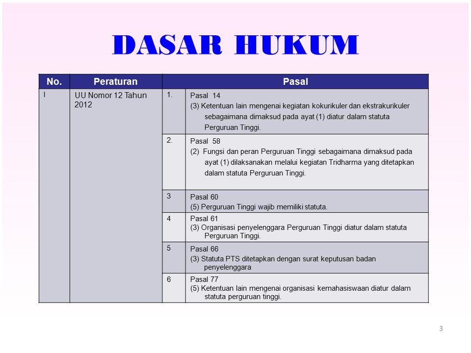 3 DASAR HUKUM No.PeraturanPasal I UU Nomor 12 Tahun 2012 1. Pasal 14 (3) Ketentuan lain mengenai kegiatan kokurikuler dan ekstrakurikuler sebagaimana