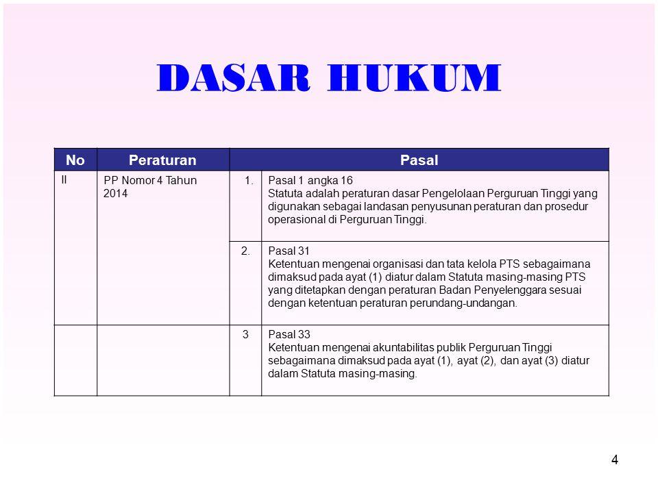 DASAR HUKUM NoPeraturanPasal IPP Nomor 4 Tahun 2014 1.Pasal 1 angka 16 Statuta adalah peraturan dasar Pengelolaan Perguruan Tinggi yang digunakan seba