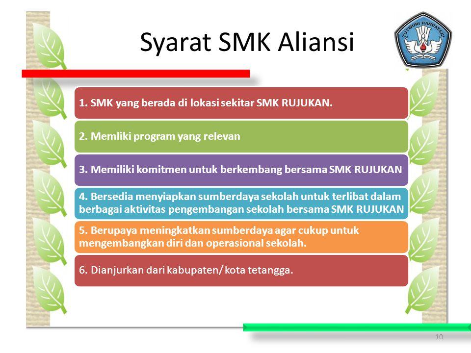10 Syarat SMK Aliansi 1.SMK yang berada di lokasi sekitar SMK RUJUKAN.2.
