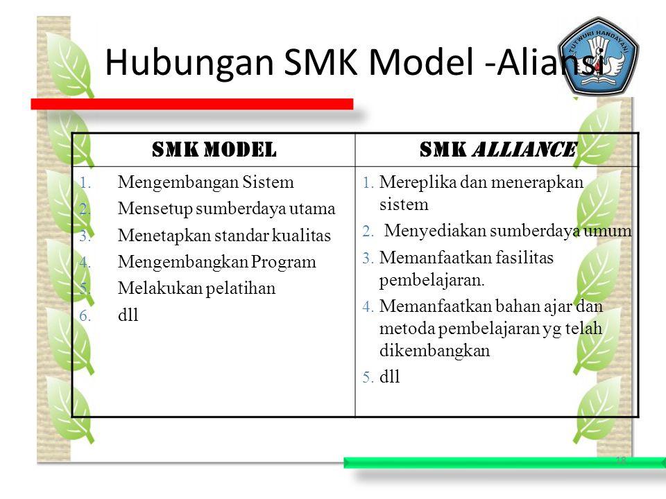 18 Hubungan SMK Model -Aliansi SMK ModelSMK Alliance 1.