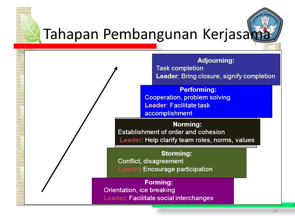 26 Tahapan Pembangunan Kerjasama Forming: Orientation, ice breaking Leader: Facilitate social interchanges Storming: Conflict, disagreement Leader: Encourage participation Norming: Establishment of order and cohesion Leader: Help clarify team roles, norms, values Performing: Cooperation, problem solving Leader: Facilitate task accomplishment Adjourning: Task completion Leader: Bring closure, signify completion