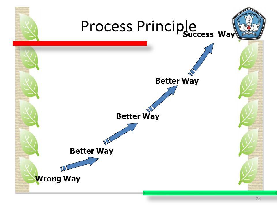 28 Process Principle Wrong Way Better Way Success Way