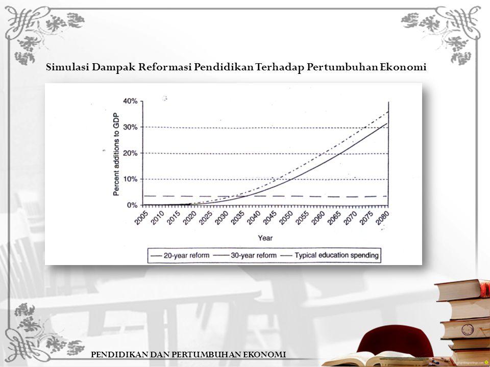 PENDIDIKAN DAN PERTUMBUHAN EKONOMI Simulasi Dampak Reformasi Pendidikan Terhadap Pertumbuhan Ekonomi