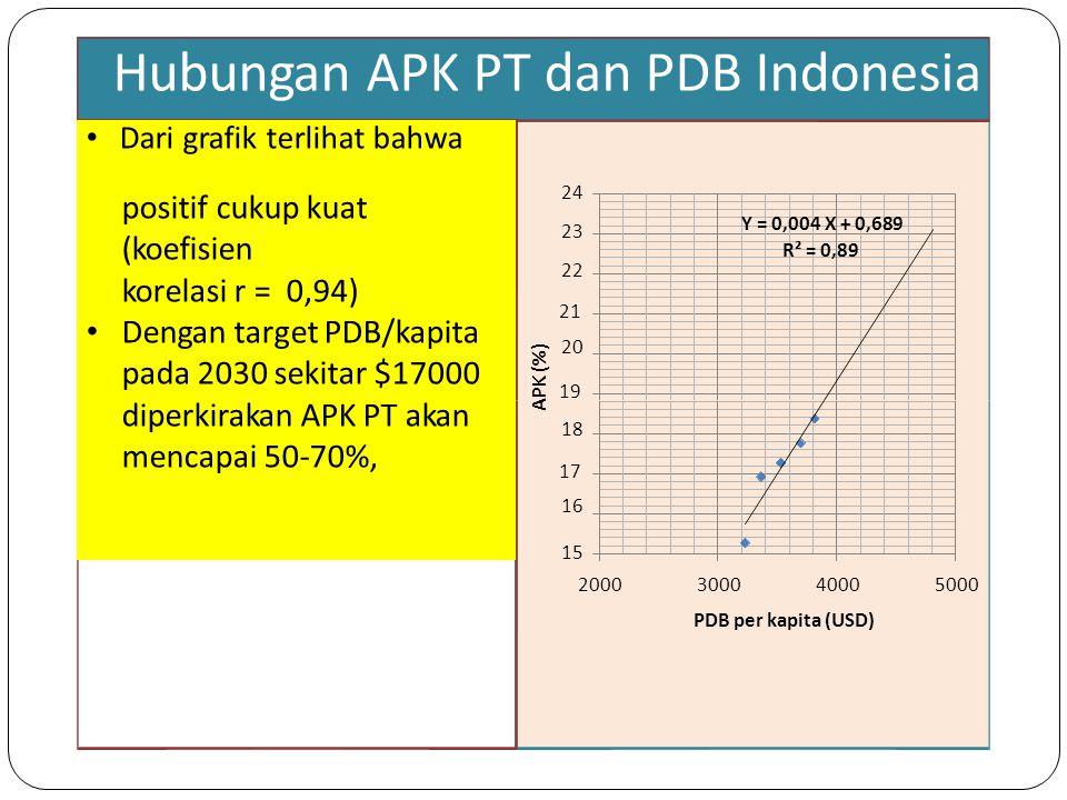 APKdanGDPGDPberkorelasi Y = 0,004 X + 0,689 R² = 0,89 2121 1919 1717 2000300040005000 yang mendukung rencana APK (%) Hubungan APK PT dan PDB Indonesia Dari grafik terlihat bahwa positif cukup kuat (koefisien korelasi r = 0,94) Dengan target PDB/kapita pada 2030 sekitar $17000 diperkirakan APK PT akan mencapai 50-70%, 24232220242322202 18161816 15 PDB per kapita (USD)