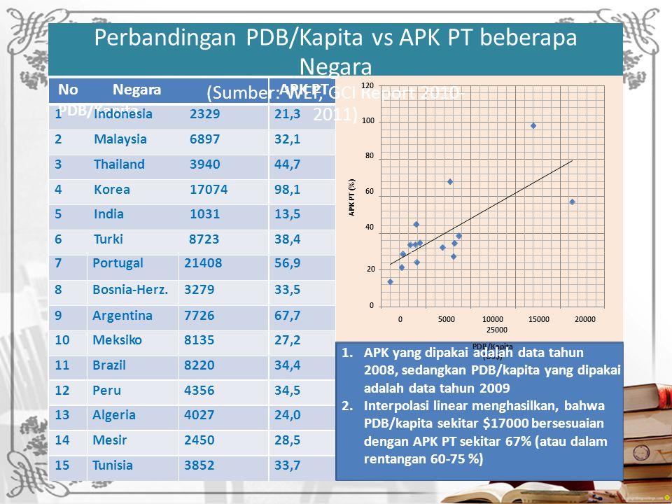 0 APK PT (%) Perbandingan PDB/Kapita vs APK PT beberapa Negara (Sumber: WEF, GCI Report 2010- 2011) No Negara PDB/Kapita APK PT 120 100 80 60 40 1 Indonesia 232921,3 2 Malaysia 689732,1 3 Thailand 394044,7 4 Korea 1707498,1 5 India 103113,5 6 Turki 872338,4 7Portugal2140856,9 20 8Bosnia-Herz.327933,5 9Argentina772667,7 0 5000 10000 15000 20000 25000 PDB/Kapita (US$) 10MeksikoMeksiko813527,2 1.