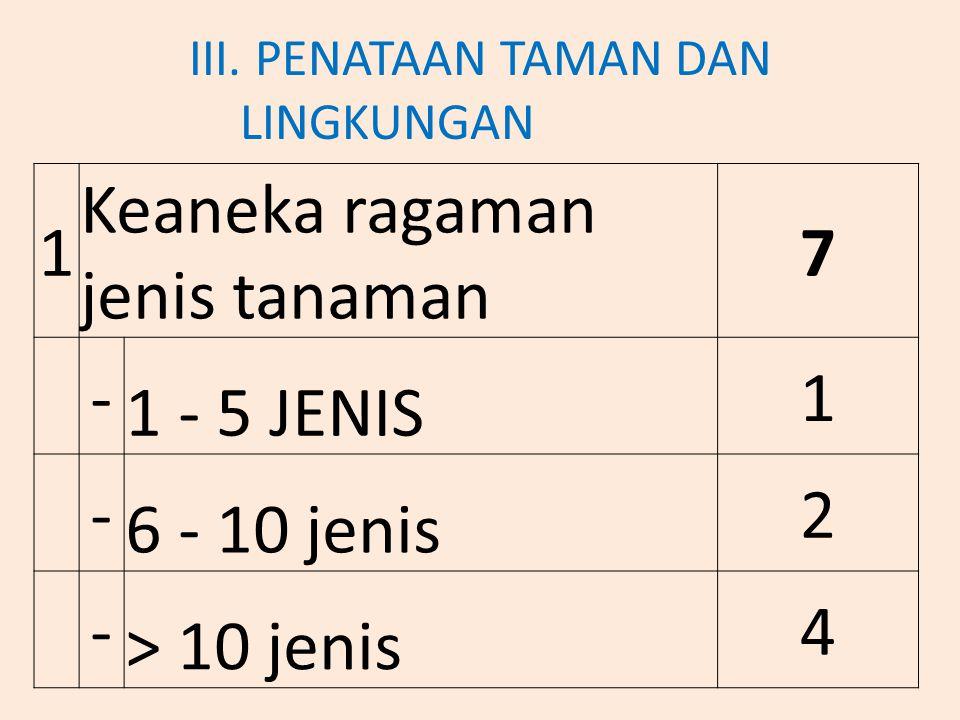 III. PENATAAN TAMAN DAN LINGKUNGAN 1 Keaneka ragaman jenis tanaman 7 - 1 - 5 JENIS 1 - 6 - 10 jenis 2 - > 10 jenis 4