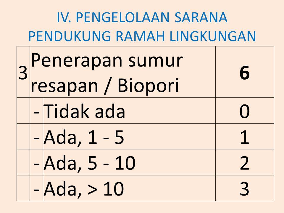 IV. PENGELOLAAN SARANA PENDUKUNG RAMAH LINGKUNGAN 3 Penerapan sumur resapan / Biopori 6 - Tidak ada 0 - Ada, 1 - 5 1 - Ada, 5 - 10 2 - Ada, > 10 3