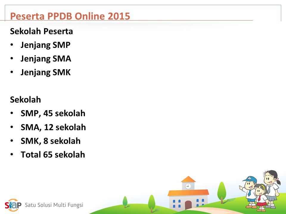 Peserta PPDB Online 2015 Sekolah Peserta Jenjang SMP Jenjang SMA Jenjang SMK Sekolah SMP, 45 sekolah SMA, 12 sekolah SMK, 8 sekolah Total 65 sekolah