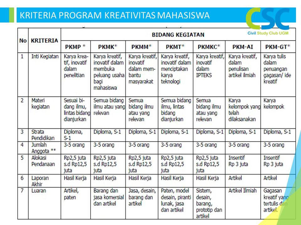 KRITERIA PROGRAM KREATIVITAS MAHASISWA