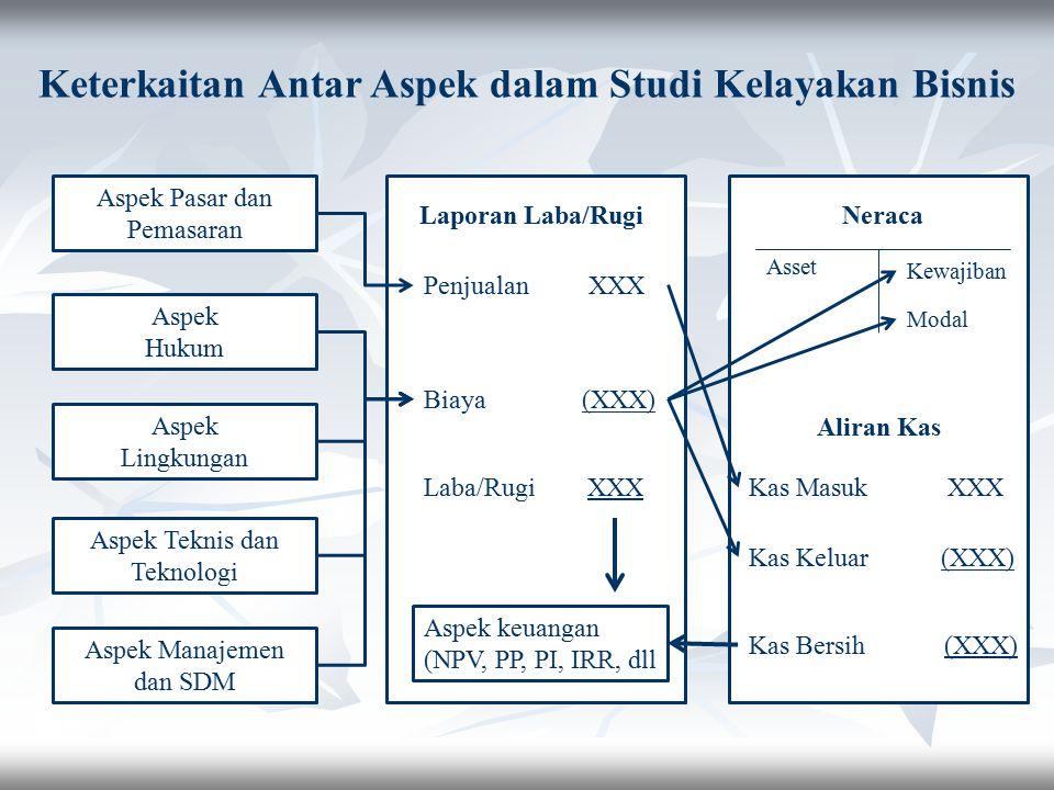Aspek Pasar dan Pemasaran Aspek Hukum Aspek Lingkungan Aspek Teknis dan Teknologi Aspek Manajemen dan SDM Laporan Laba/Rugi Penjualan XXX Biaya (XXX)