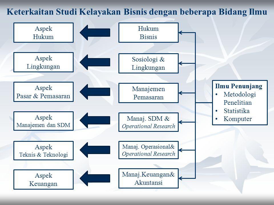 Aspek Hukum Aspek Lingkungan Aspek Pasar & Pemasaran Aspek Manajemen dan SDM Aspek Teknis & Teknologi Aspek Keuangan Hukum Bisnis Sosiologi & Lingkung