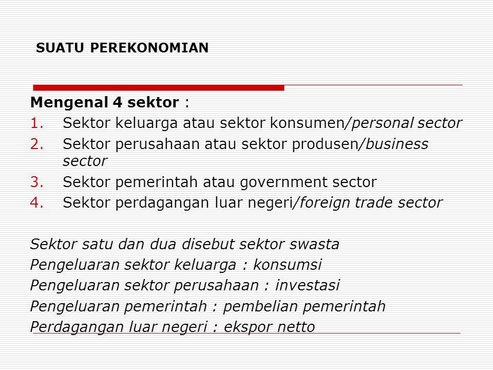 SUATU PEREKONOMIAN Mengenal 4 sektor : 1.Sektor keluarga atau sektor konsumen/personal sector 2.Sektor perusahaan atau sektor produsen/business sector