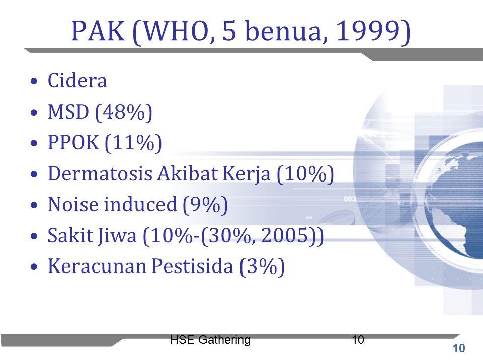 10 HSE Gathering10 PAK (WHO, 5 benua, 1999) Cidera MSD (48%) PPOK (11%) Dermatosis Akibat Kerja (10%) Noise induced (9%) Sakit Jiwa (10%-(30%, 2005))