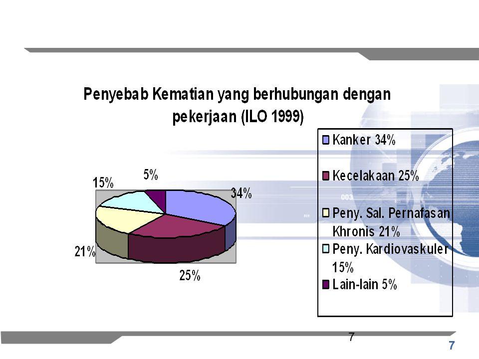 8 HSE Gathering8 Pengeluaran Biaya untuk kecelakaan dan penyakit akibat kerja (ILO, 1999)