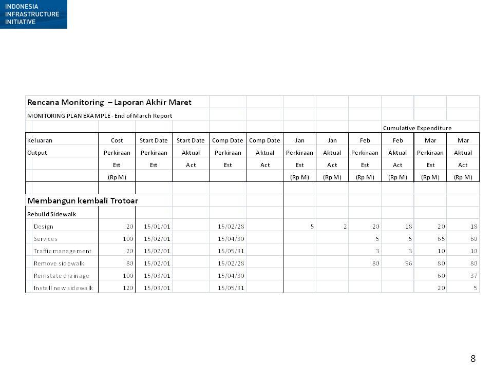 9 Rencana Monitoring – Laporan Akhir Maret Monitoring Plan – End of March report Keluaran : Membangun kembali Trotoar Output : Rebuild Sidewalk Expenditure (Rup M)