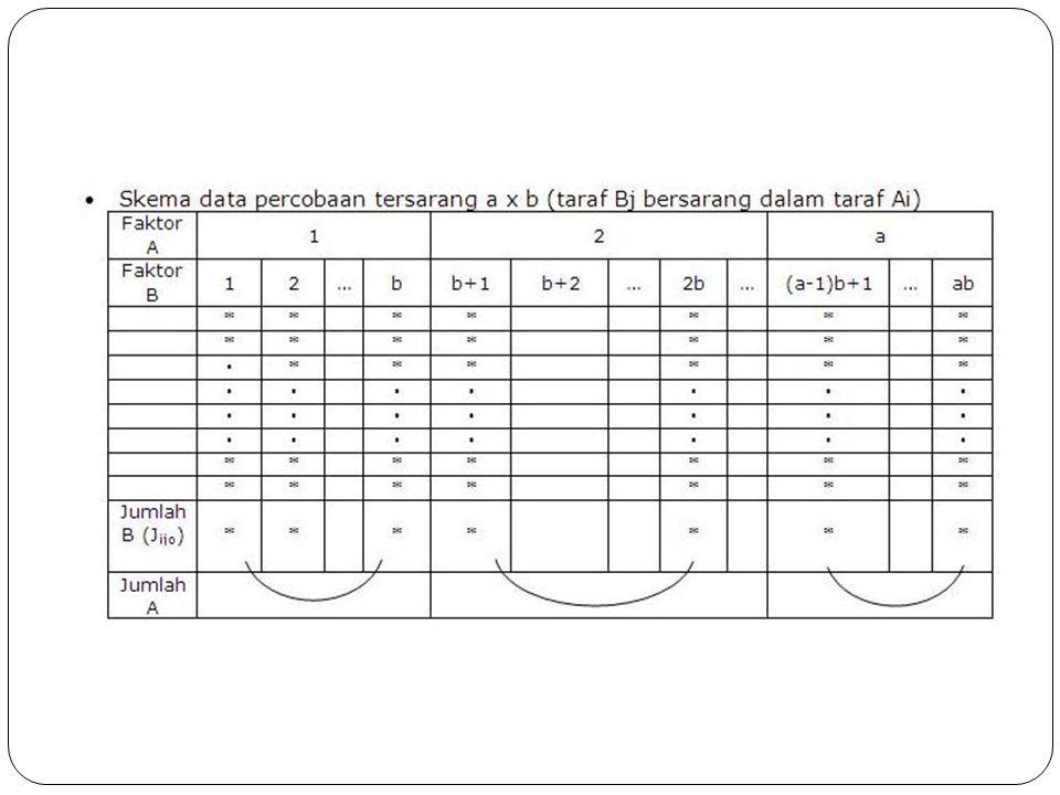 Perhitungan analisis ragam (ANAVA) Perhitungan-perhitungan untuk ANAVA percobaan tersarang sama seperti rancangan percobaan, tetapi penentuan ada atau tidaknya pengaruh atau faktor-faktor dilakukan dengan uji F.