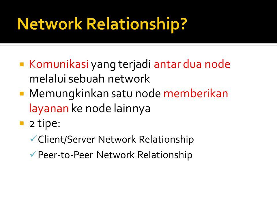  Komunikasi yang terjadi antar dua node melalui sebuah network  Memungkinkan satu node memberikan layanan ke node lainnya  2 tipe: Client/Server Ne
