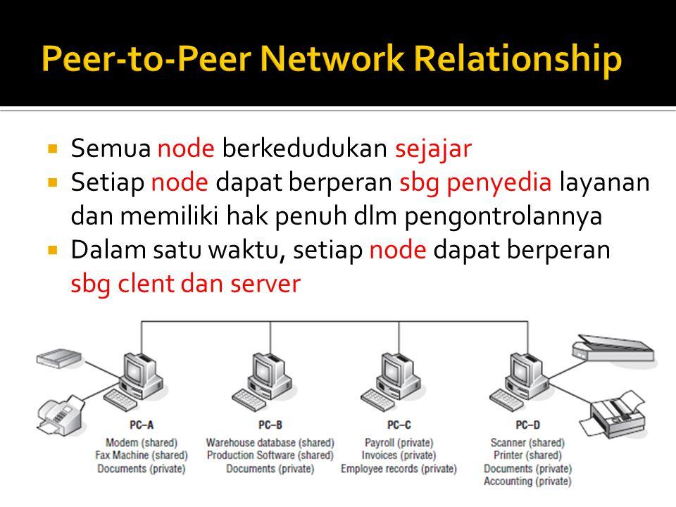  Semua node berkedudukan sejajar  Setiap node dapat berperan sbg penyedia layanan dan memiliki hak penuh dlm pengontrolannya  Dalam satu waktu, set