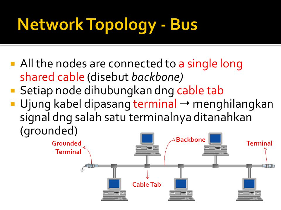  All the nodes are connected to a single long shared cable (disebut backbone)  Setiap node dihubungkan dng cable tab  Ujung kabel dipasang terminal