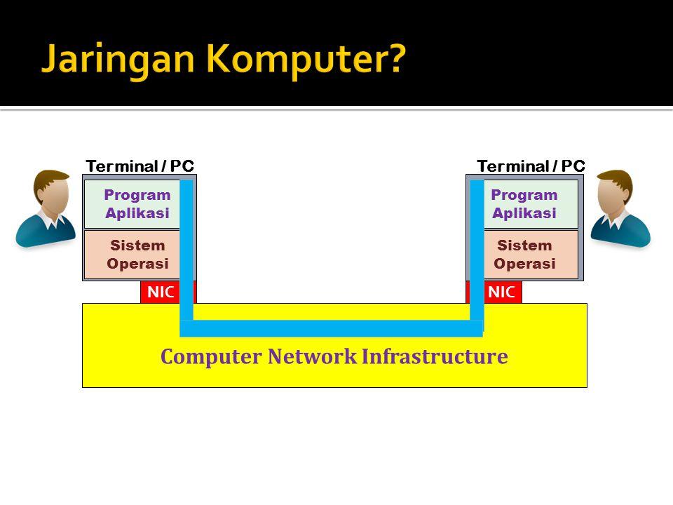 Computer Network Infrastructure Terminal / PC NIC Program Aplikasi Sistem Operasi Terminal / PC Program Aplikasi Sistem Operasi