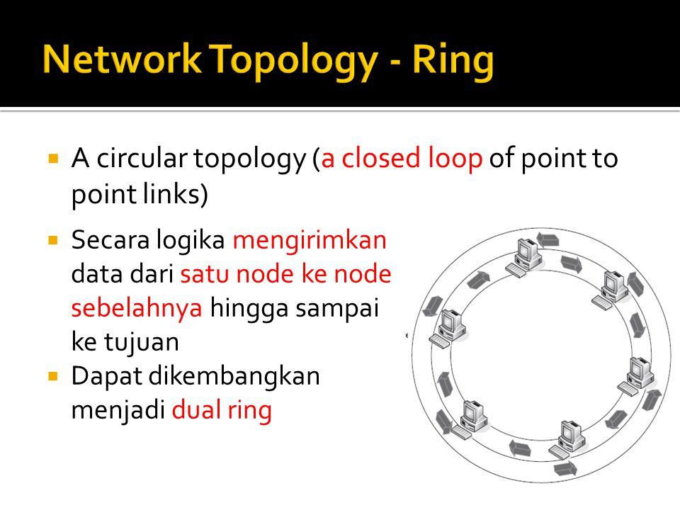  A circular topology (a closed loop of point to point links)  Secara logika mengirimkan data dari satu node ke node sebelahnya hingga sampai ke tuju