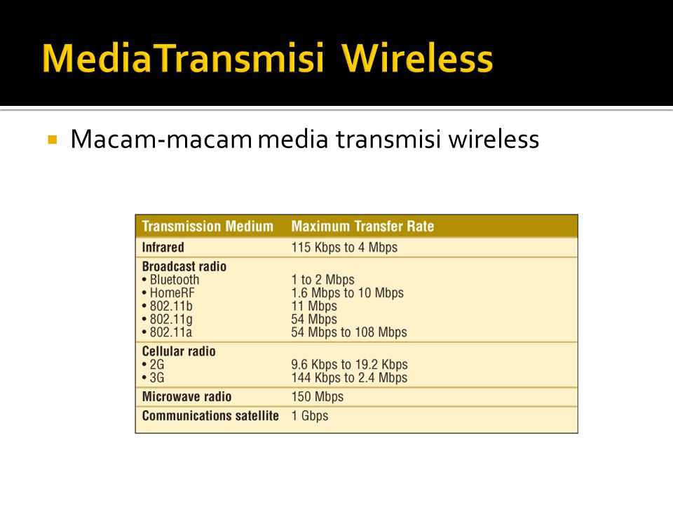  Macam-macam media transmisi wireless