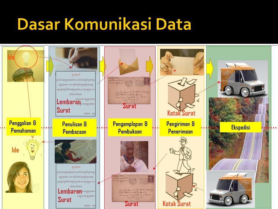 Ide Lembaran Surat Kotak Surat Surat Lembaran Surat Penggalian & Pemahaman Penulisan & Pembacaan Pengamplopan & Pembukaan Pengiriman & Penerimaan Eksp