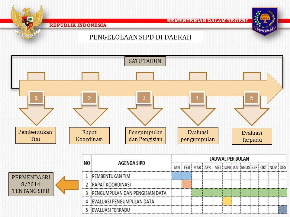 KEMENTERIAN DALAM NEGERI REPUBLIK INDONESIA 1 1 4 4 3 3 2 2 5 5 SATU TAHUN Pembentukan Tim Rapat Koordinasi Pengumpulan dan Pengisian Evaluasi pengump