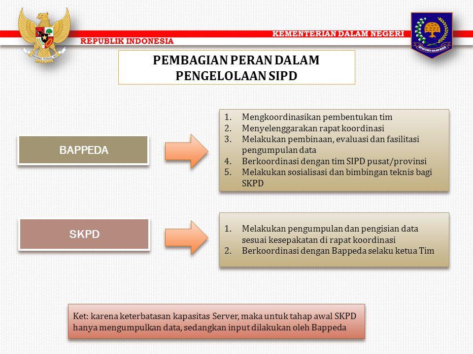 KEMENTERIAN DALAM NEGERI REPUBLIK INDONESIA PEMBAGIAN PERAN DALAM PENGELOLAAN SIPD BAPPEDA SKPD 1.Mengkoordinasikan pembentukan tim 2.Menyelenggarakan