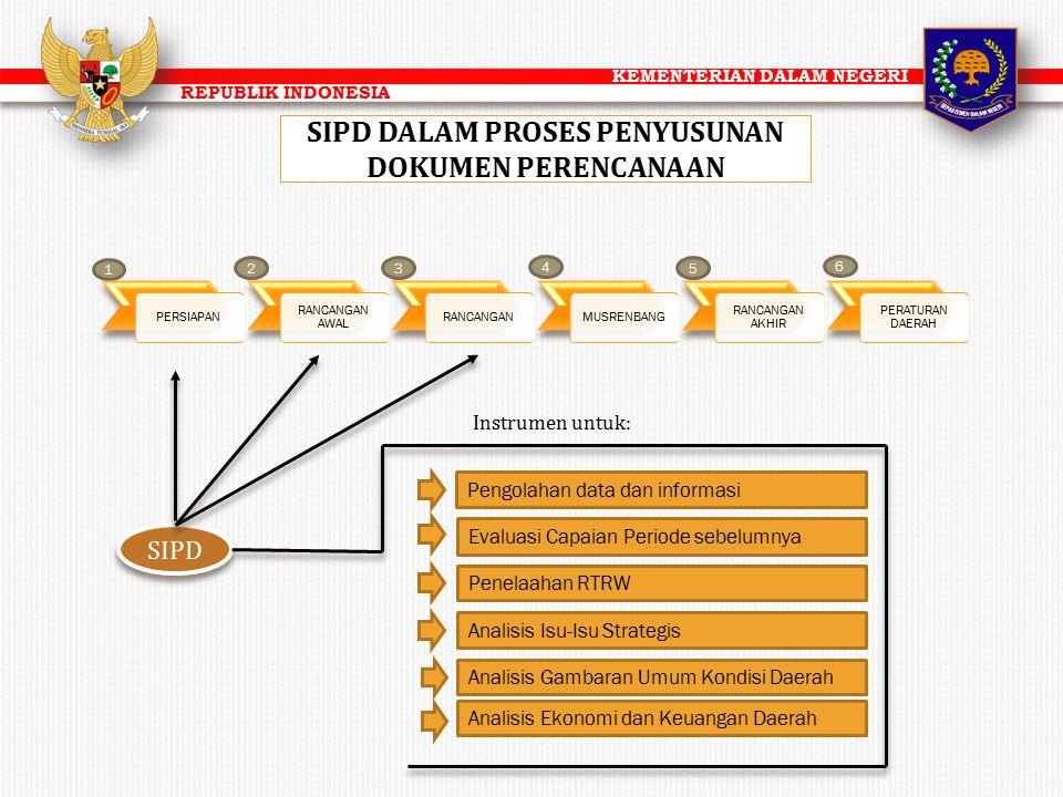 KEMENTERIAN DALAM NEGERI REPUBLIK INDONESIA 1 6 5 4 32 SIPD PERSIAPAN RANCANGAN AWAL RANCANGANMUSRENBANG RANCANGAN AKHIR PERATURAN DAERAH Pengolahan d