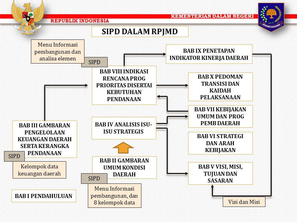 KEMENTERIAN DALAM NEGERI REPUBLIK INDONESIA BAB I PENDAHULUAN BAB II GAMBARAN UMUM KONDISI DAERAH BAB III GAMBARAN PENGELOLAAN KEUANGAN DAERAH SERTA K