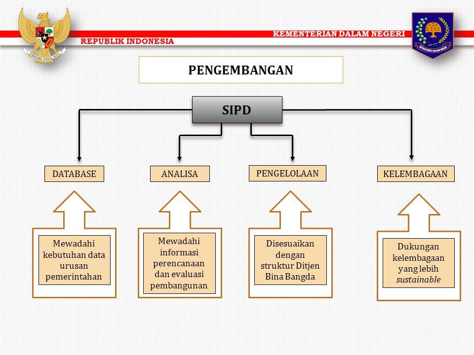 KEMENTERIAN DALAM NEGERI REPUBLIK INDONESIA PENGEMBANGAN DATABASEANALISA PENGELOLAAN KELEMBAGAAN Mewadahi kebutuhan data urusan pemerintahan Mewadahi