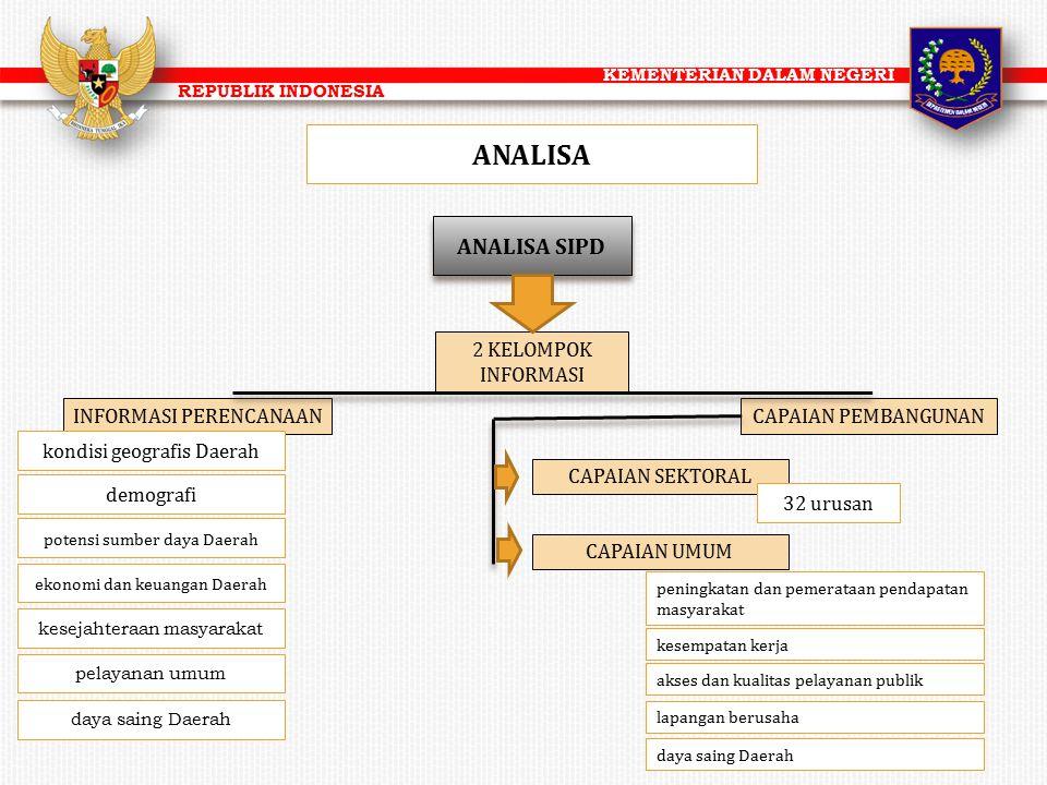 KEMENTERIAN DALAM NEGERI REPUBLIK INDONESIA ANALISA INFORMASI PERENCANAAN 2 KELOMPOK INFORMASI CAPAIAN PEMBANGUNAN ANALISA SIPD kondisi geografis Daer