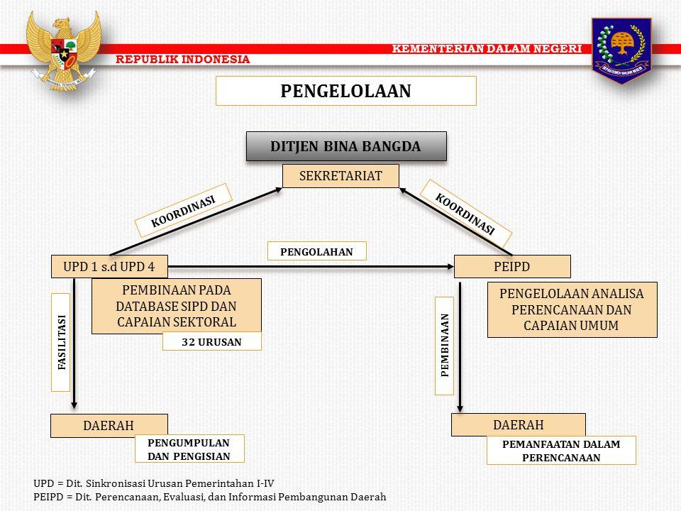 KEMENTERIAN DALAM NEGERI REPUBLIK INDONESIA PENGELOLAAN UPD 1 s.d UPD 4 DITJEN BINA BANGDA PEIPD SEKRETARIAT PEMBINAAN PADA DATABASE SIPD DAN CAPAIAN
