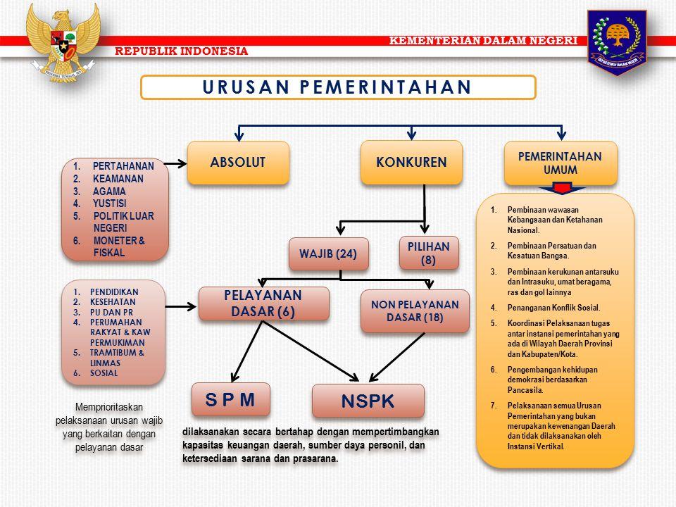 KEMENTERIAN DALAM NEGERI REPUBLIK INDONESIA URUSAN PEMERINTAHAN KONKUREN ABSOLUT PILIHAN (8) WAJIB (24) PELAYANAN DASAR (6) NON PELAYANAN DASAR (18) S